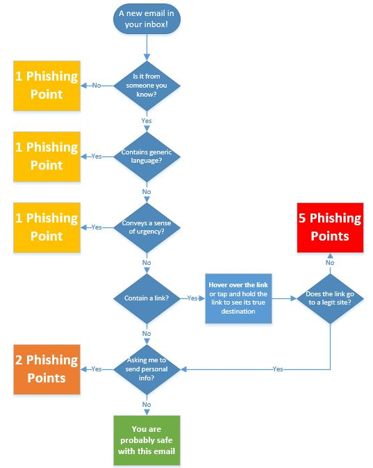 Flow Chart to Determine whether a message is dangerous