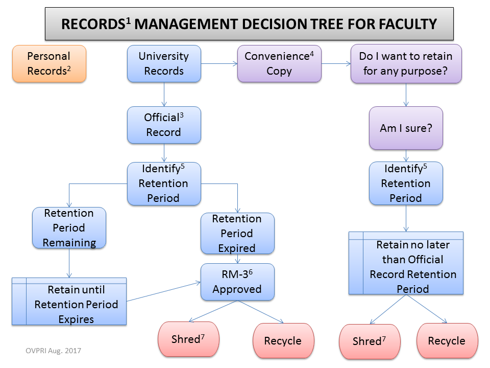 Technology Management Decisions: Technology Services